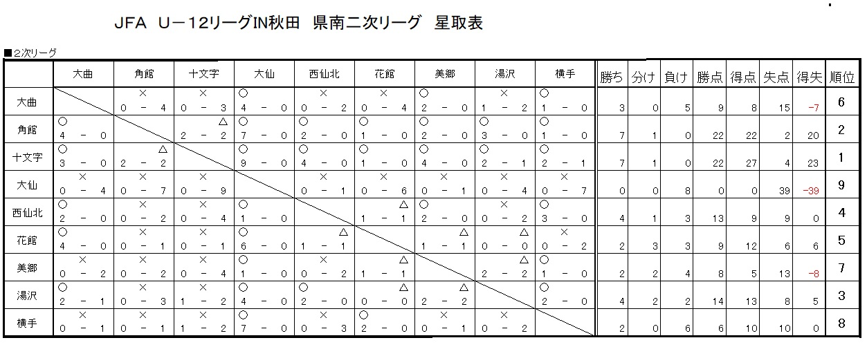 U-12二次リーグ星取表20200901